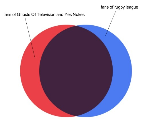 fans of Ghosts of TV and Yes Nukes vs fans of rugby league